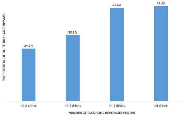 図:飲酒量と脳動脈瘤破裂