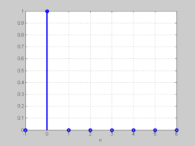 MATLAB By Examples: Impulse Response: Is it just response to