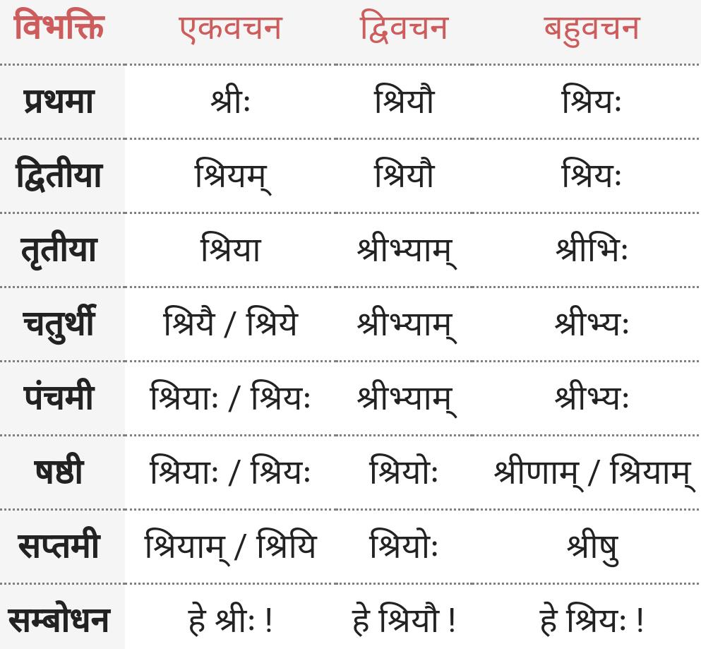Shri Sahbd Roop