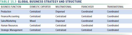 Tabel strategi dan struktur bisnis global