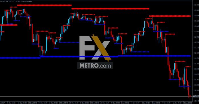 MTF Support Resistance - MT4 Forex Indicator Download