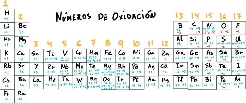 Reglas de oxidación de los elementos - Tabla periódica de los números de oxidación - sdce.es - sitio de consulta escolar