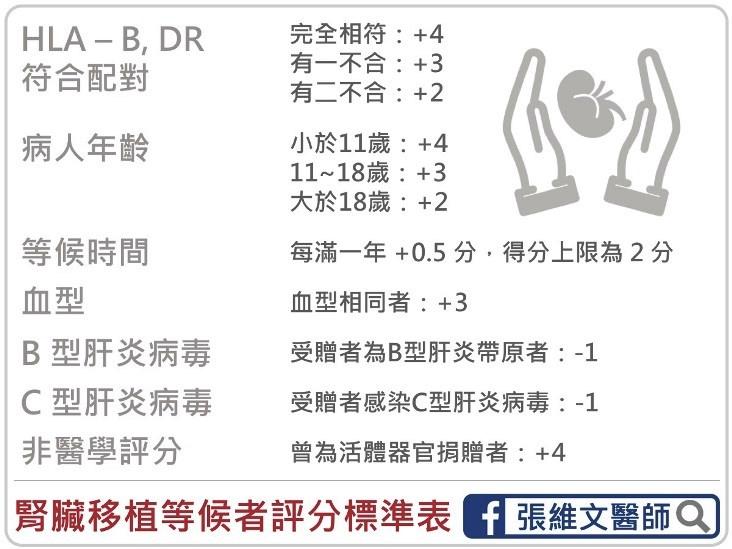 器官移植等候者評分基準