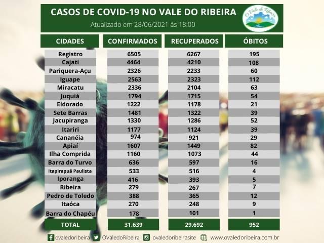 Vale do Ribeira soma 31.639 casos positivos, 29.692 recuperados e 952 mortes do Coronavírus - Covid-19
