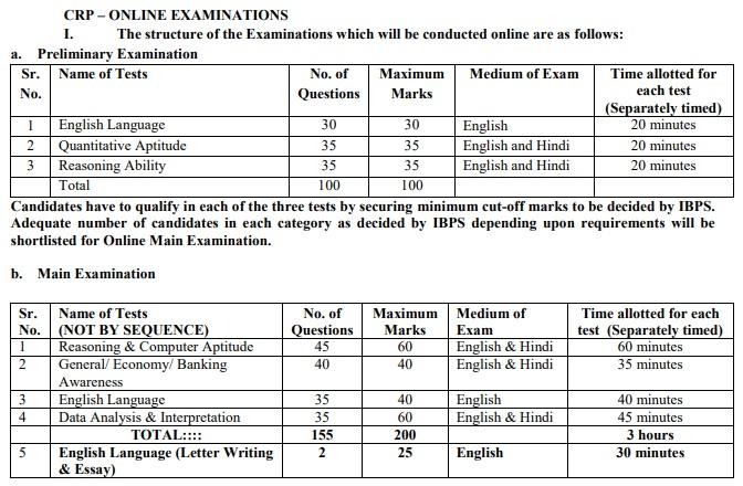ibps-po-mt-exam-structure