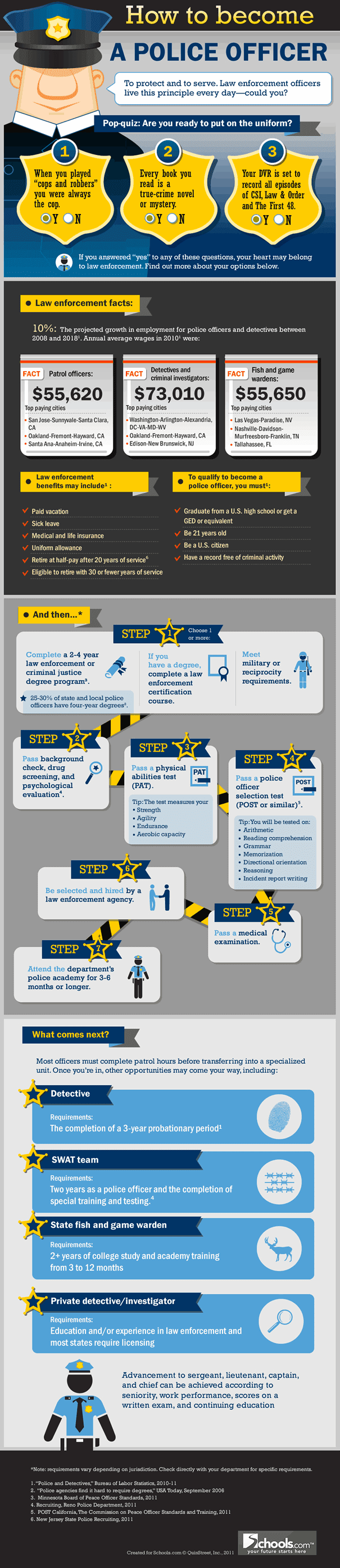 How to become a police officer #Infographic
