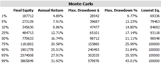 Metrics for 1000 Monte Carlo simulations (2003 - 2016) for the 60 day momentum rotation system