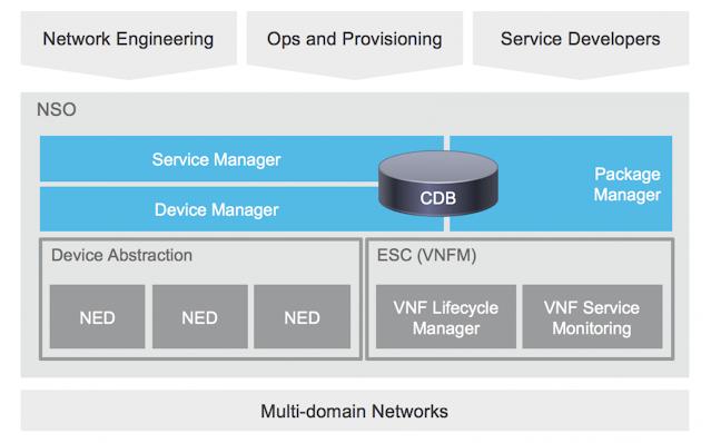 Cisco Prep, Cisco Preparation, Cisco Tutorial and Material, Cisco Guides, Cisco Career