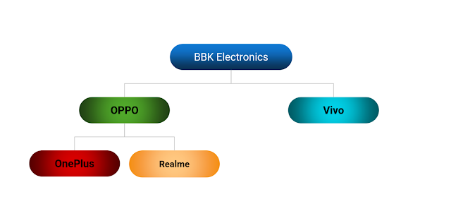 Different Brands owned by BBK Electronics