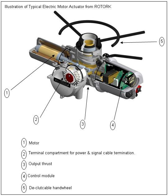 Oil and Gas Engineering: MOV ~ Motor Operated Valves