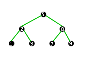 A balanced binary search tree