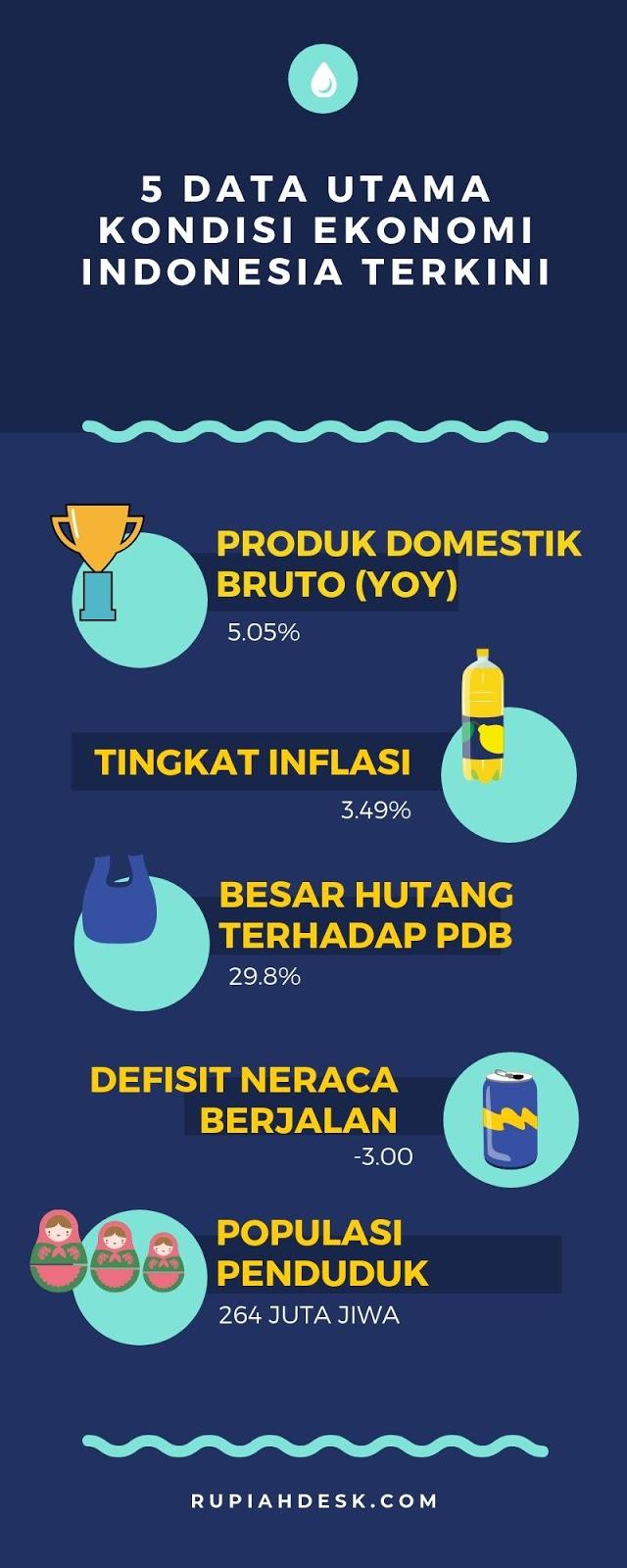 5 Data Penting Untuk Melihat Kondisi Ekonomi Indonesia Terkini (Infografis)