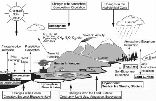 proses pembentukan iklim dan cuaca di bumi