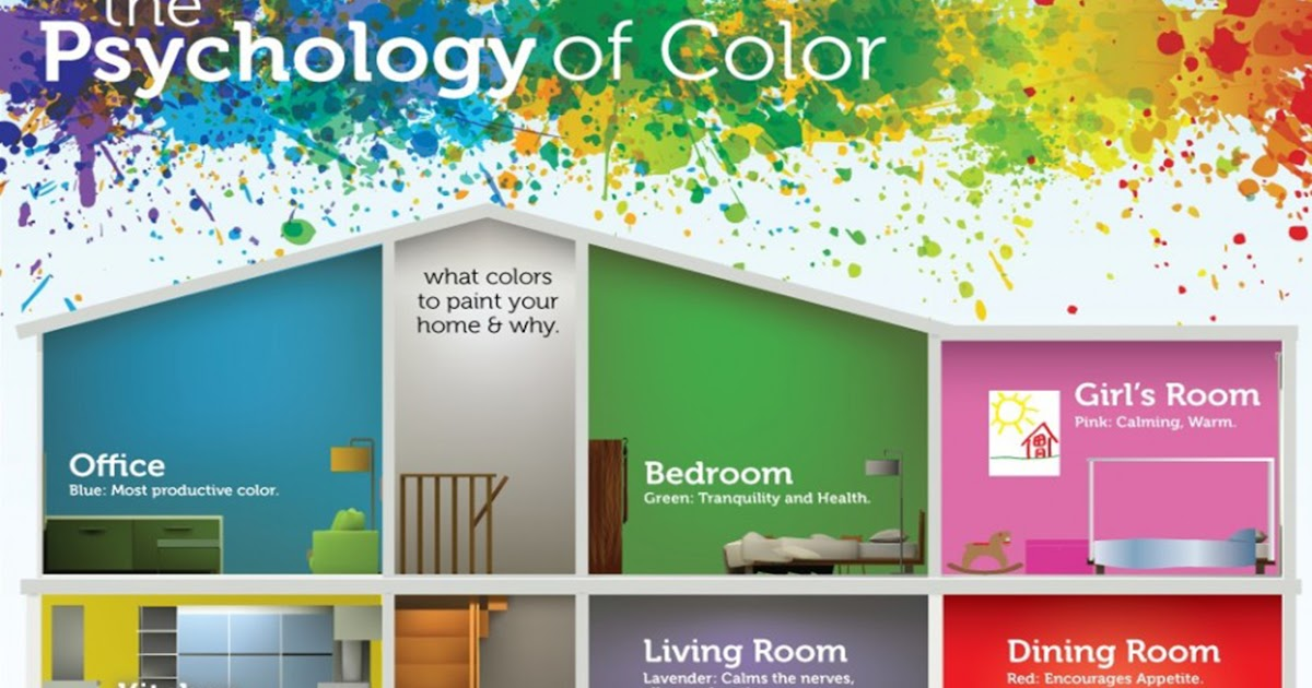 7 Warna Cat Dalam Rumah Dan Bilik Mempengaruhi Mood   Blog ...