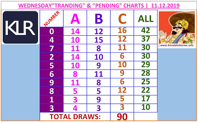 Kerala Lottery Result Winning Number Trending And Pending Chart of 90 days draws on 11.12.2019
