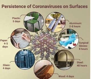 Lama virus Corona bertahan pada benda