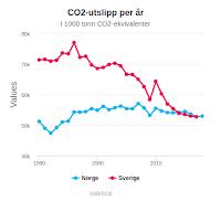 SSB: Norske og svenske klimautslipp