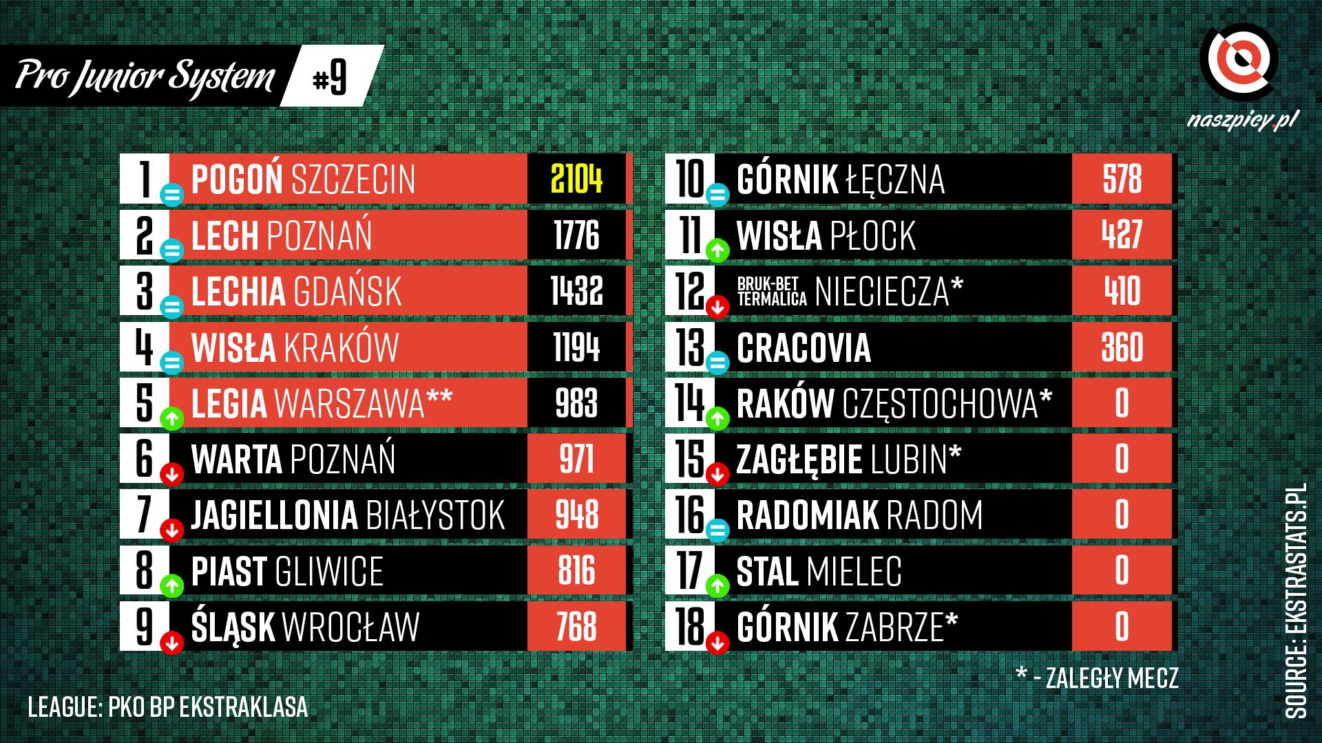 Klasyfikacja Pro Junior System po 9. kolejce PKO Ekstraklasy 2021-22<br><br>Źródło: Opracowanie własne na podstawie ekstrastats.pl<br><br>graf. Bartosz Urban
