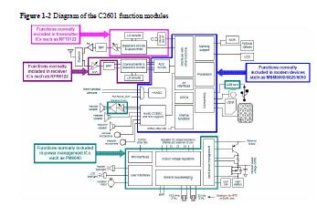 Huawei C2601 Circuit Diagram |Simple Electronic Circuit
