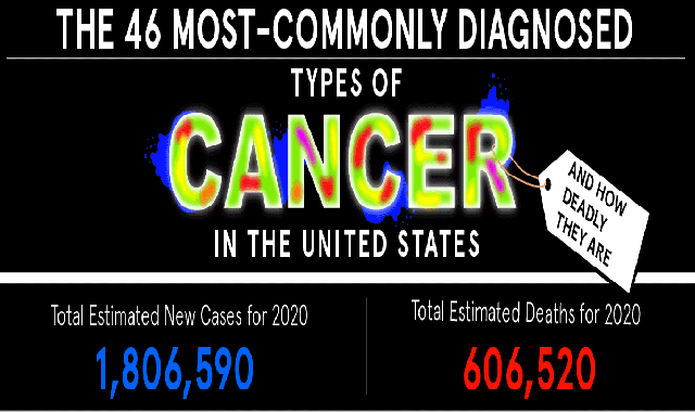 The 46 Most Commonly Diagnosed Types of Cancer and How Deadly They Are #infographic