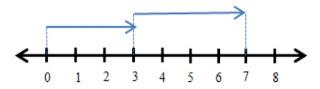 soal penjumlahan garis bilangan