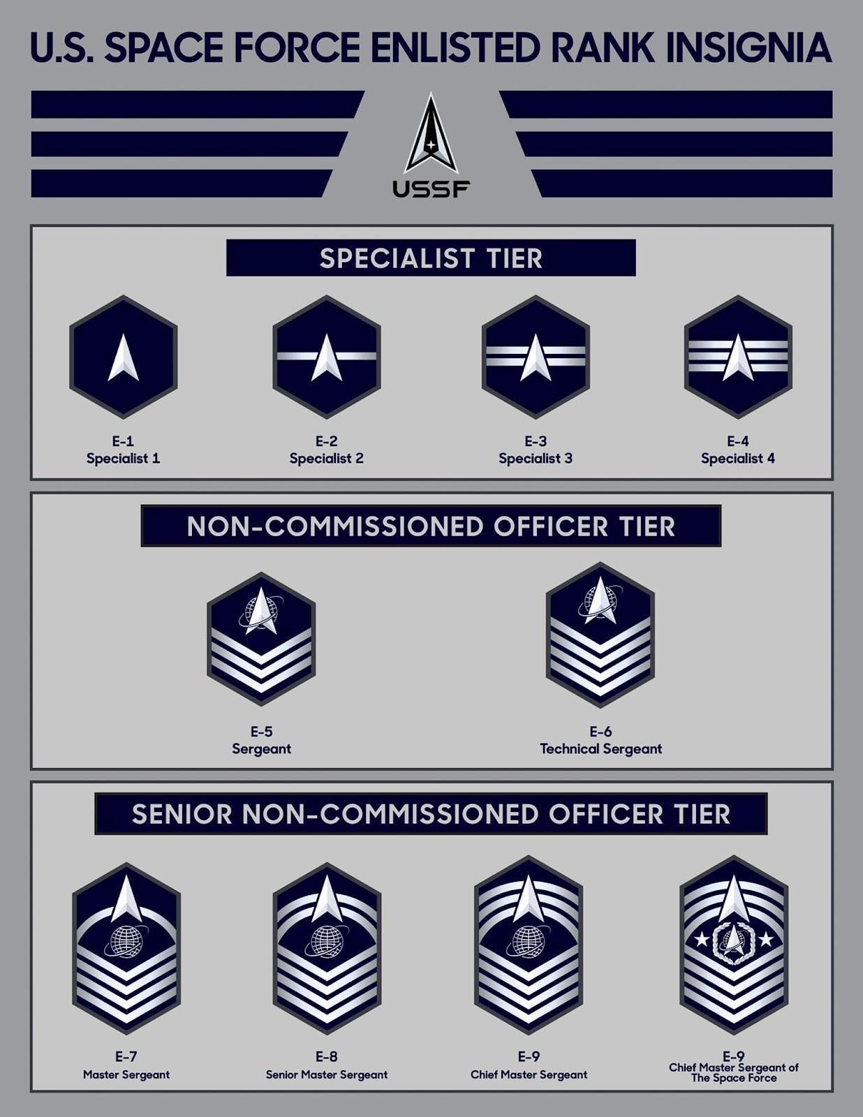 Космісні сили США отримали нарукавні знаки розрізнення