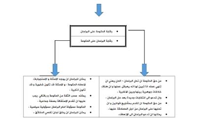 ملخص مادة الأنظمة الدستورية الفصل الثالث s3