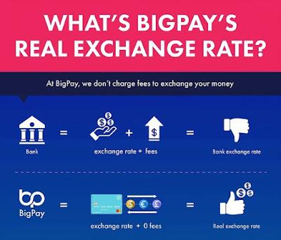 Berapa BigPay Exchange Rate Yang Ditawarkan? murah