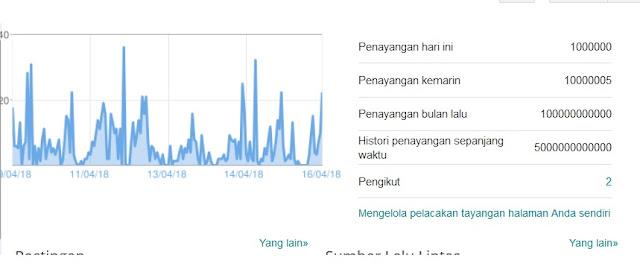 [Lagi-Lagi Jangan Percaya] Tidak Susah Membuat Statistik Pengunjung di Dashboard Blogspot Luar BIasa Tinggi