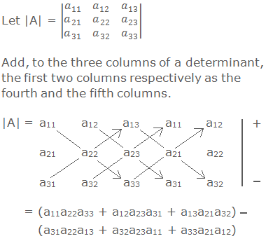 Let |A| = |■(a_11&a_12&a_13@a_21&a_22&a_23@a_31&a_32&a_33 )|  Add, to the three columns of a determinant, the first two columns respectively as the fourth and the fifth columns. |A| =  a11      a12      a13      a11      a12        +           a21      a22      a23      a21      a22           a31      a32      a33      a31      a32        –       = (a11a22a33 + a12a23a31 + a13a21a32) – (a31a22a13 + a32a23a11 + a33a21a12)