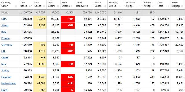 COVID-19 update - USA, Australia, Italy and S. Korea getting worse in Coronavirus (UPDATED!)