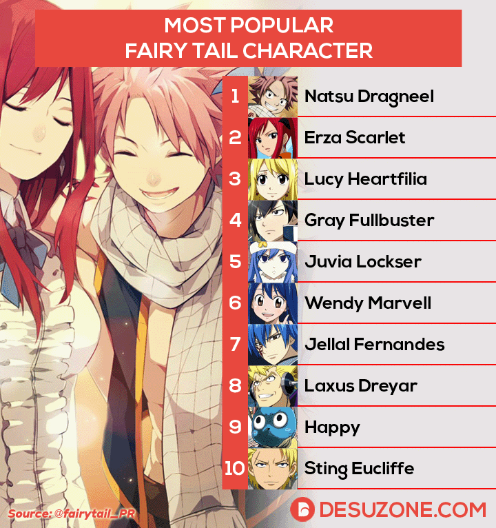 fairy tail character chart