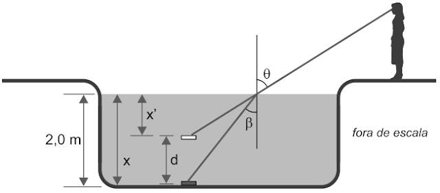 Devido à refração, a pessoa vê a imagem da moeda acima da sua posição real, como ilustra a figura