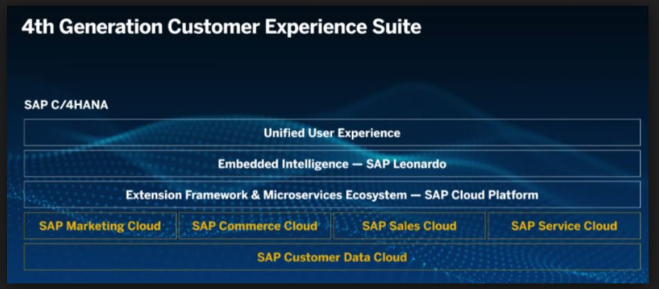 What's new in the 18 08 release for the SAP Sales Cloud and SAP