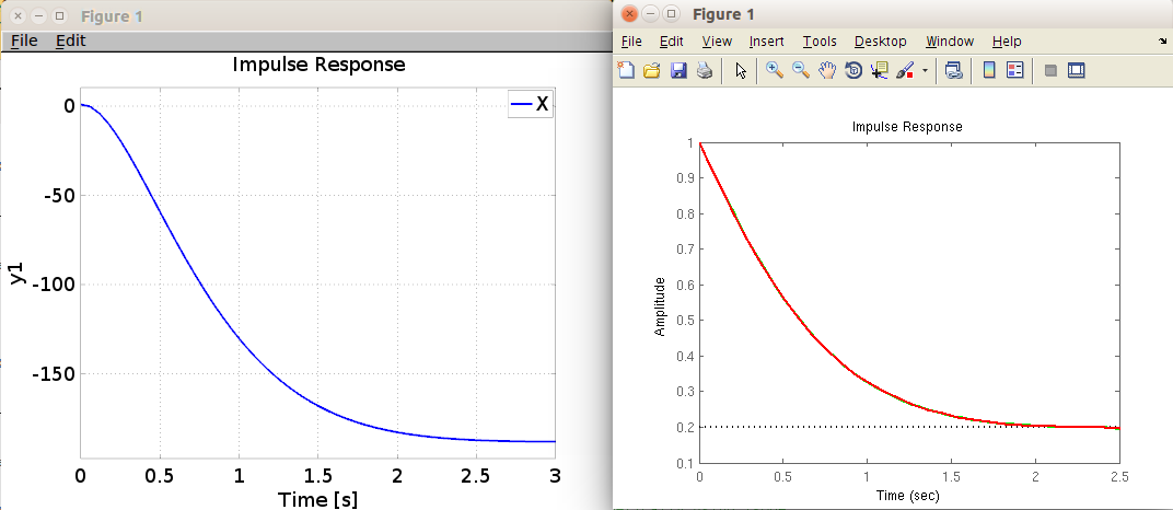 Transfer Function Toolbox Problems (MATLAB/Octave/Python