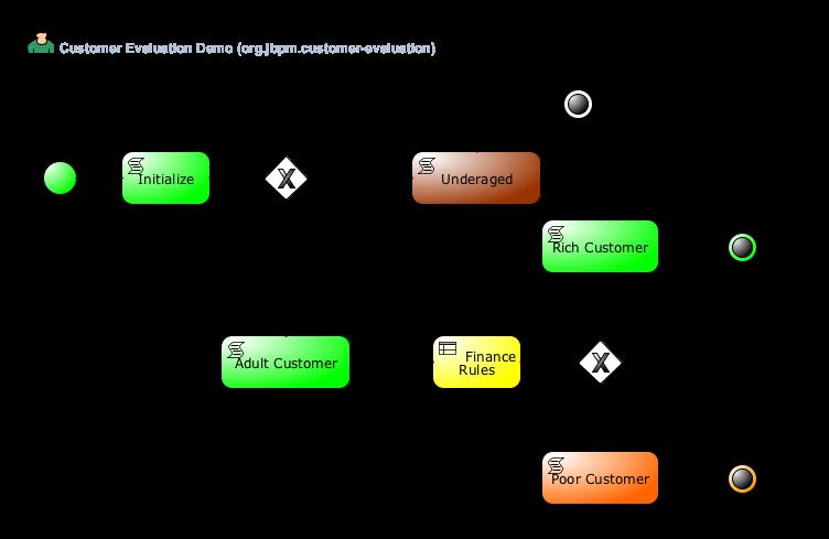 Jbpm Developer Guide Pdf