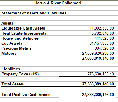 Haruo_River_StatementofAssetsandLiabilities.jpg