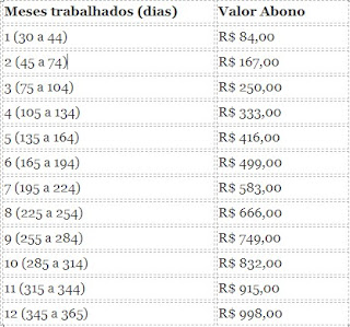 Valor do PIS 2019-2020