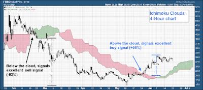 ichimoku clouds  4 hour chart fubotv bullish bearish