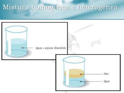 Misturas homogêneas e heterogêneas.