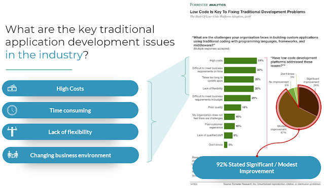 Key Issues in Traditional Application Development