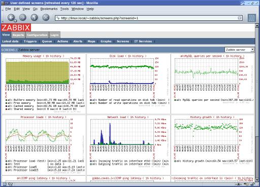 Zabbix: Como monitorar o seu servidor por completo com o Zabbix!