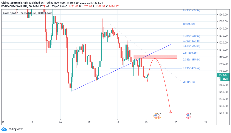 Gold XAU/USD Chart