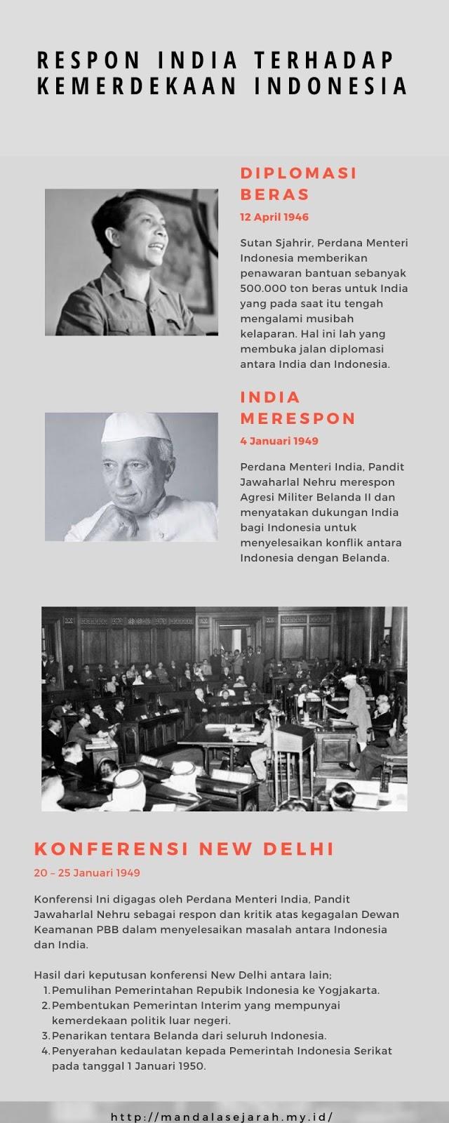 Peran India bagi Indonesia