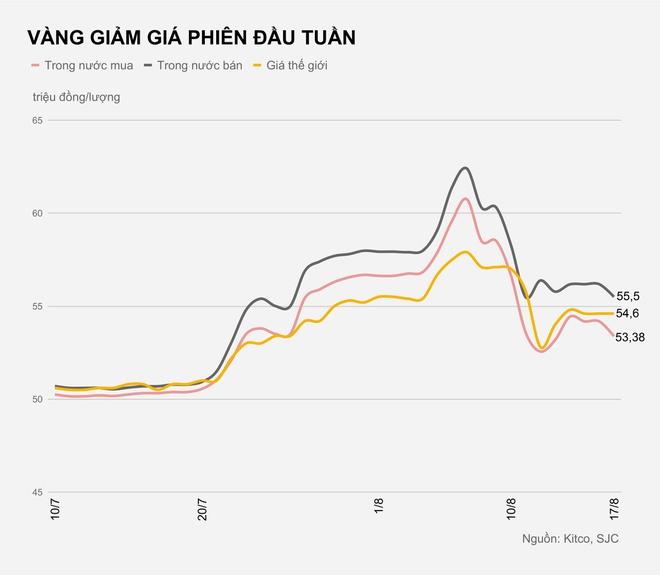 Vàng miếng giảm hơn nửa triệu đồng đầu tuần