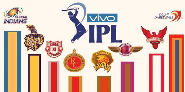 vivo ipl all team image
