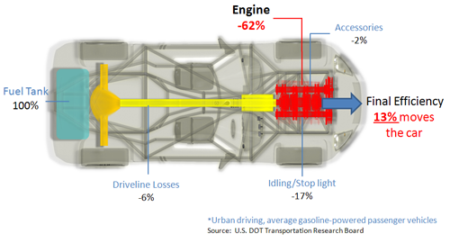 the challenge: current internal combustion engine ... car engine drawing diagram car engine efficiency diagram #13