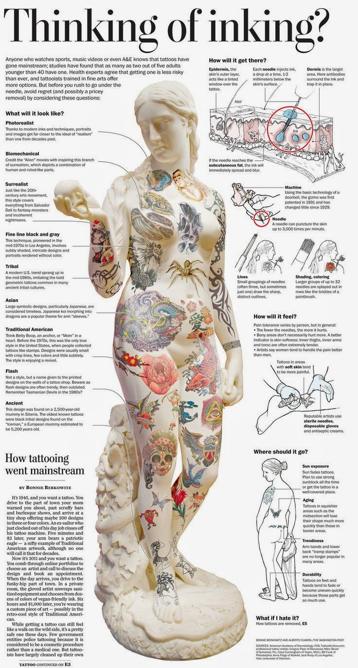 First Tattoo Infographic