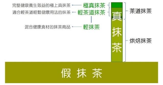 綜合抹茶分類圖