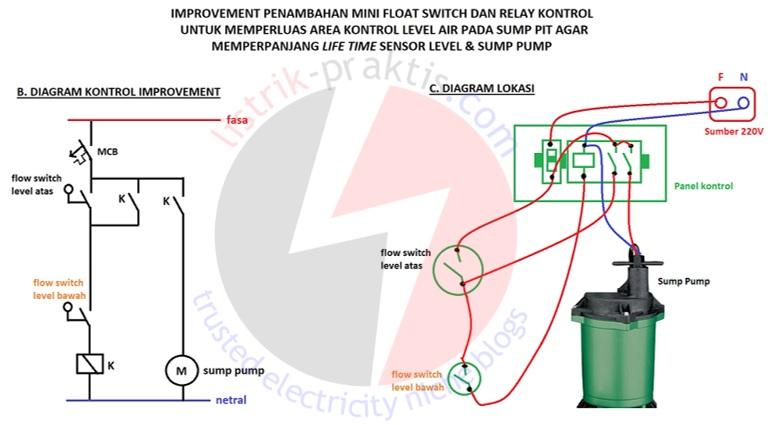 Troubleshooting Instalasi Sump Pump